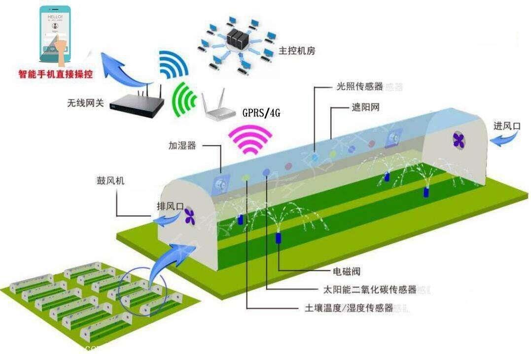 农业物联网智慧农业